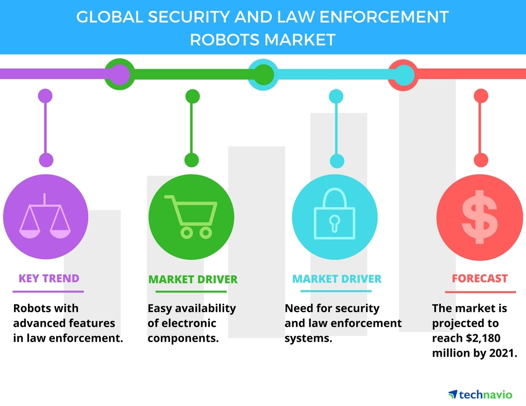 Technavio has published a new report on the global security and law enforcement robots market from 2017-2021. (Graphic: Business Wire)