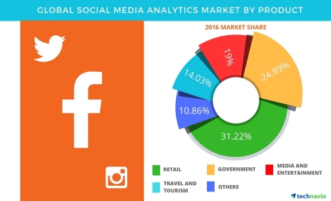 Technavio has published a new report on the global social media analytics market from 2017-2021. (Graphic: Business Wire)
