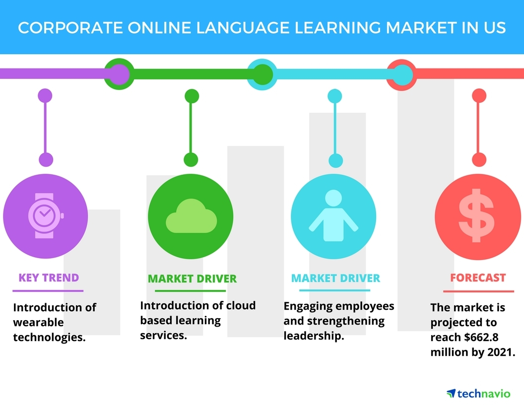 Corporate online language learning market in the us to grow at a full size ccuart Images