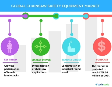 Technavio has published a new report on the global chainsaw safety equipment market from 2017-2021. (Graphic: Business Wire)