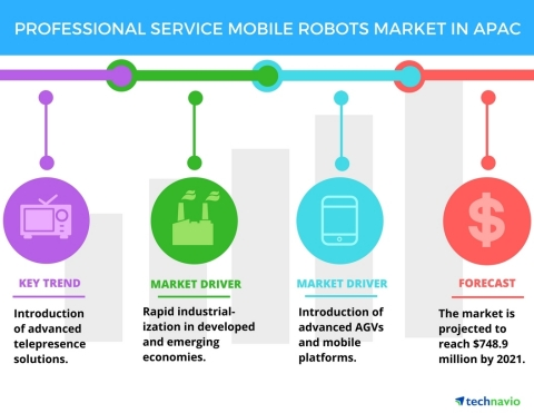 Technavio has published a new report on the professional service mobile robots market in APAC from 2017-2021. (Graphic: Business Wire)