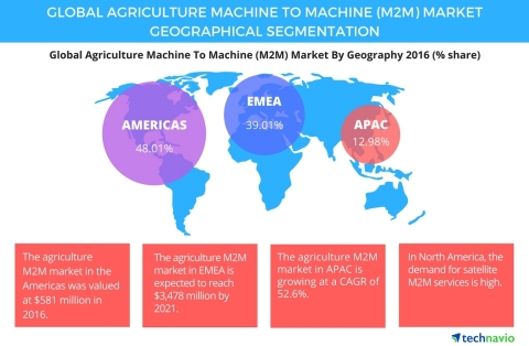 Technavio has published a new report on the global agriculture machine to machine market from 2017-2021.