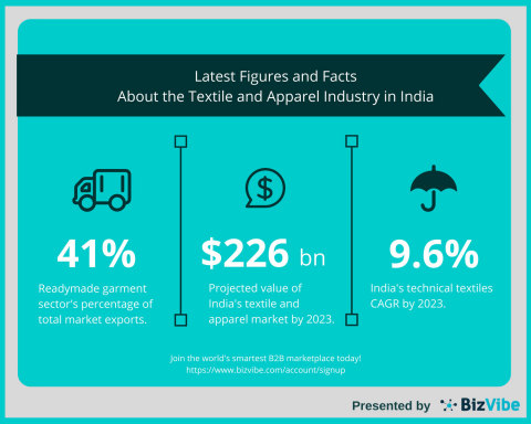 The Latest Figures and Facts About India's Textile and Apparel Industry (Photo: Business Wire)