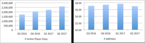 GAN Key Performance Indicators - Q2 2017 Active Player Days and ARPDAU - Last Four Quarters (Graphic: Business Wire)