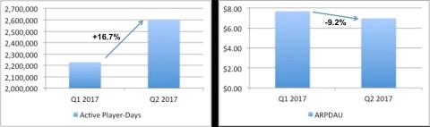 GAN Key Performance Indicators - Q2 2017 Active Player Days and ARPDAU - Quarter over Quarter (Graphic: Business Wire)