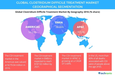 Technavio has published a new report on the global clostridium difficile treatment market from 2017-2021. (Graphic: Business Wire)