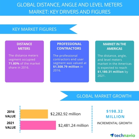 Technavio has published a new report on the global distance, angle, and level meters market from 2017-2021. (Graphic: Business Wire)
