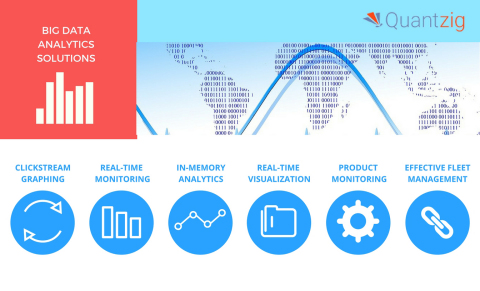 Quantzig's big data analytics solutions derive actionable insights from large and complex data sets. (Graphic: Business Wire)