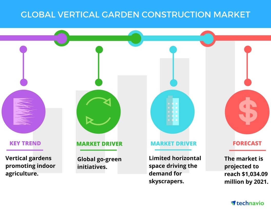 Technavio has published a new report on the global vertical garden construction market from 2017-2021. (Graphic: Business Wire)