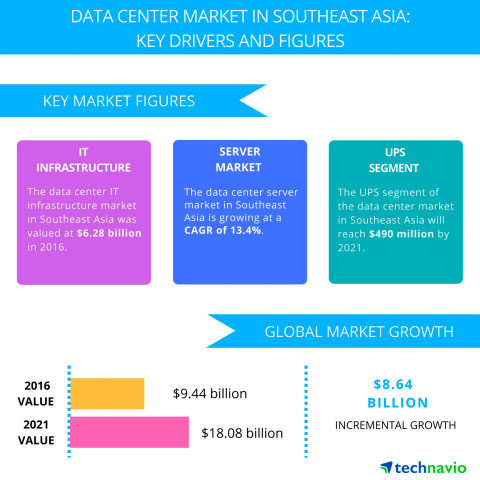 Technavio has published a new report on the data center market in Southeast Asia from 2017-2021. (Graphic: Business Wire)