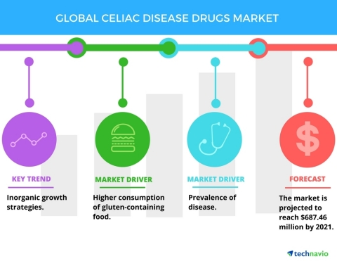 Technavio has published a new report on the global celiac disease drugs market from 2017-2021. (Graphic: Business Wire)