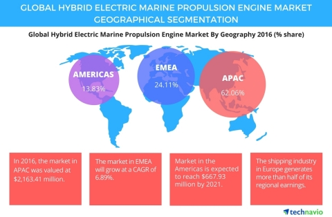 Technavio has published a new report on the global hybrid electric marine propulsion engine market from 2017-2021. (Graphic: Business Wire)