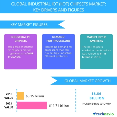 Technavio has published a new report on the global industrial IoT (IIoT) chipsets market from 2017-2021. (Graphic: Business Wire)