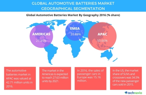 Technavio has published a new report on the global automotive batteries market from 2017-2021. (Graphic: Business Wire)