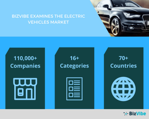 Demand from Middle-Class Consumers is Boosting the Electric Vehicles Market Globally by BizVibe (Graphic: Business Wire)