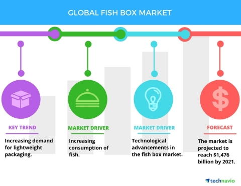 Technavio has published a new report on the global fish box market from 2017-2021. (Graphic: Business Wire)