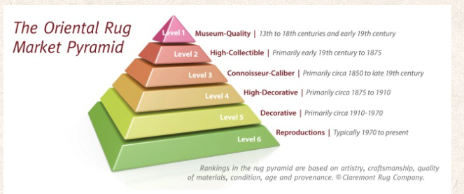 Claremont Rug Company founder/president Jan David Winitz has created a proprietary Oriental Rug Market Pyramid© to help clients understand the collectible value of their rugs. (Graphic: Business Wire)