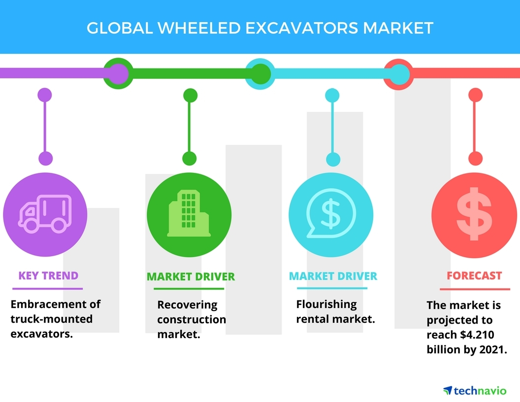 Technavio has published a new report on the global wheeled excavators market from 2017-2021. (Graphic: Business Wire)