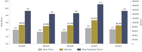 Quarterly Sales Results (Graphic: Business Wire)