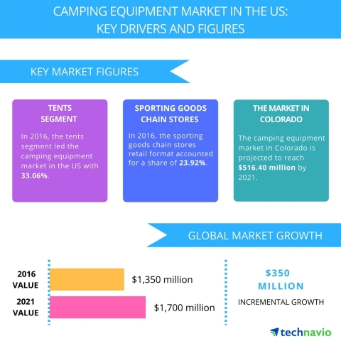 Technavio has published a new report on the camping equipment market in the US from 2017-2021. (Graphic: Business Wire)