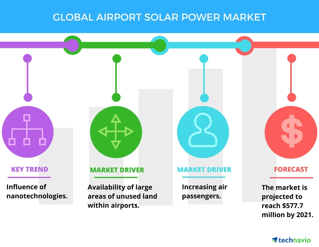 Top 6 Vendors In The Airport Solar Power Market From 2017 To 2021 800 Wiring Diagram For Robert Technavio Business Wire