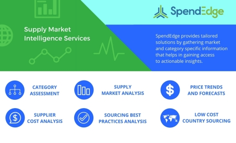 Supply market intelligence solutions from SpendEdge closely monitor market conditions for improved supply chain strategies. (Graphic: Business Wire)