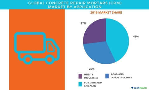 Technavio has published a new report on the global concrete repair mortars market from 2017-2021. (Graphic: Business Wire)