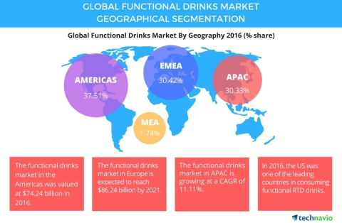 Technavio has published a new report on the global functional drinks market from 2017-2021. (Graphic: Business Wire)