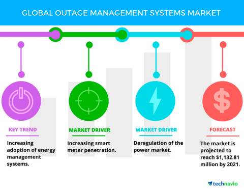 Technavio has published a new report on the global outage management systems market from 2017-2021. (Graphic: Business Wire)