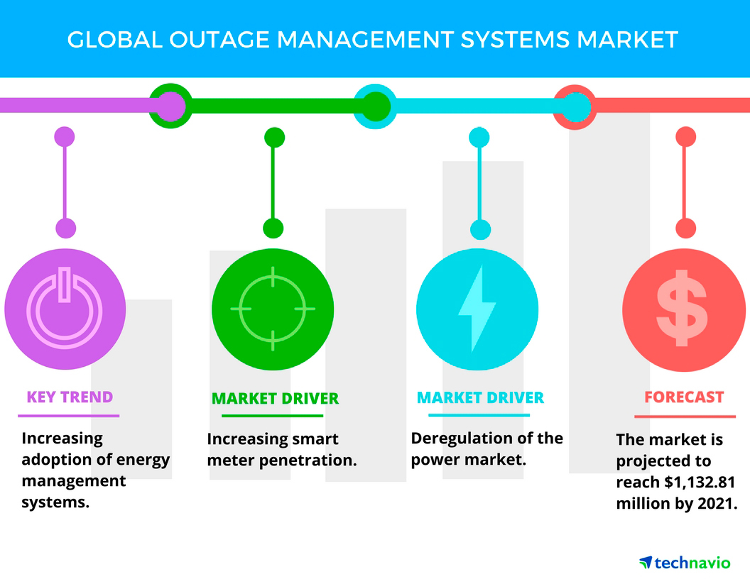 Top 5 vendors in the global outage management systems market from full size pooptronica