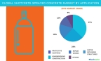 Technavio has published a new report on the global shotcrete-sprayed concrete market from 2017-2021. (Graphic: Business Wire)