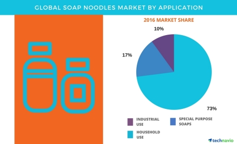 Technavio has published a new report on the global soap noodles market from 2017-2021. (Graphic: Business Wire)