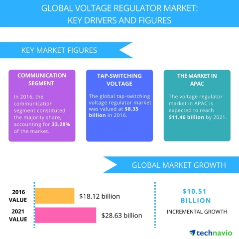 Technavio has published a new report on the global voltage regulator market from 2017-2021. (Graphic: Business Wire)