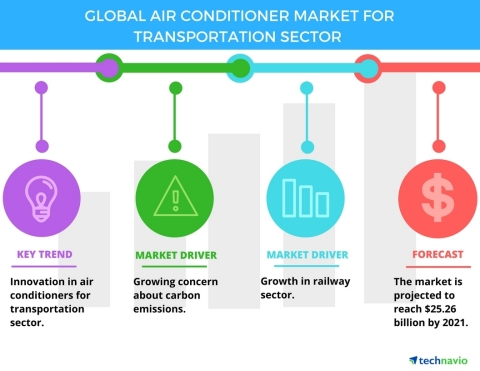Technavio has published a new report on the global air conditioner market for the transportation sector from 2017-2021. (Graphic: Business Wire)