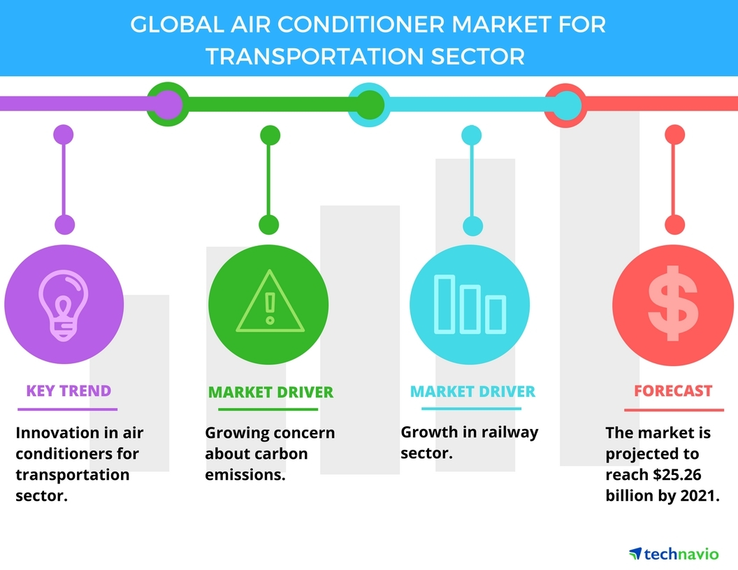 air conditioners market 2014 competition opportunities