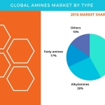 Global Amines Market – Forecast and Opportunity Assessment by Technavio