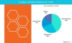 Technavio has published a new report on the global amines market from 2017-2021. (Graphic: Business Wire)