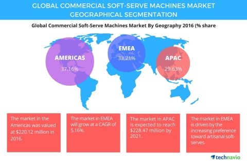 Technavio has published a new report on the global commercial soft-serve machines market from 2017-2021. (Graphic: Business Wire)