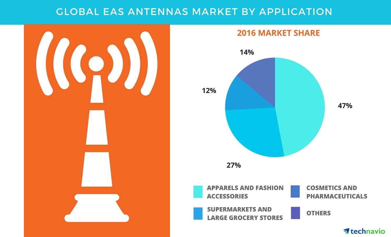 Technavio has published a new report on the global EAS antennas market from 2017-2021. (Graphic: Business Wire)