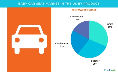Technavio has published a new report on the baby car seat market in the US from 2017-2021. (Graphic: ...