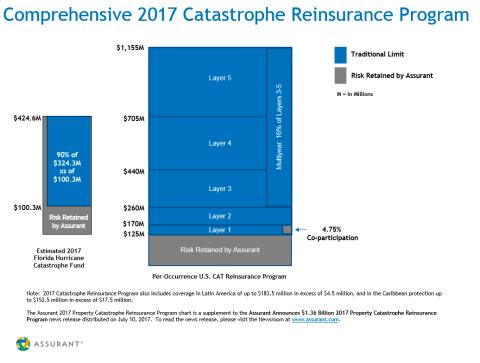 2017 Assurant Catastrophe Reinsurance Program