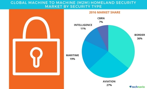 Technavio has published a new report on the global machine to machine (M2M) homeland security market from 2017-2021. (Graphic: Business Wire)