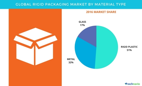 Technavio has published a new report on the global rigid packaging market from 2017-2021. (Graphic: Business Wire)