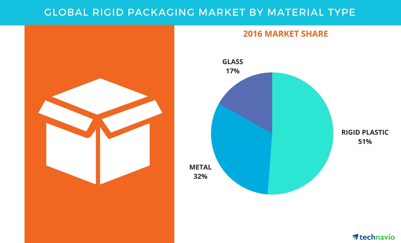 Rigid Packaging Market Global Forecast And Opportunity Assessment Wiring Diagram By Technavio Business Wire