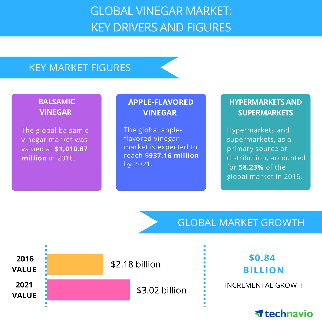 Technavio has published a new report on the global vinegar market from 2017-2021. (Graphic: Business Wire)