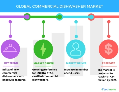 Technavio has published a new report on the global commercial dishwasher market from 2017-2021. (Graphic: Business Wire)