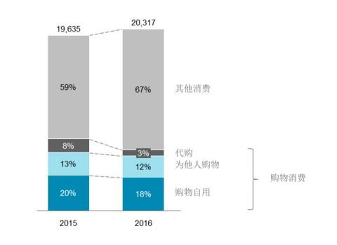 2015年、2016年中国出境游客平均单次旅游消费分析 (单位:人民币)(图示:美国商业资讯)