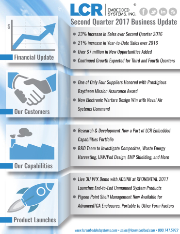 Clickable Infographic of LCR Embedded Systems 2nd Quarter 2017 (Graphic: Business Wire)