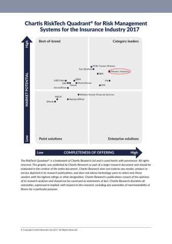Chartis RiskTech Quadrant® for Risk Management Systems for the Insurance Industry 2017 (Graphic: Business Wire)