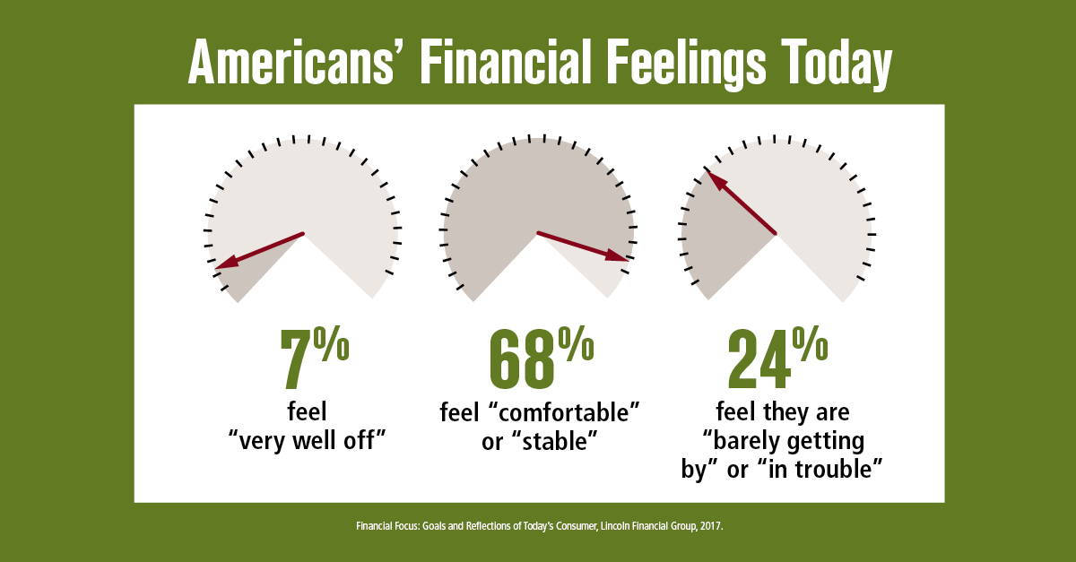 "Americans' financial feelings today: ""well off,"" ""comfortable,"" or ""barely getting by."" (Graphic: Business Wire)"